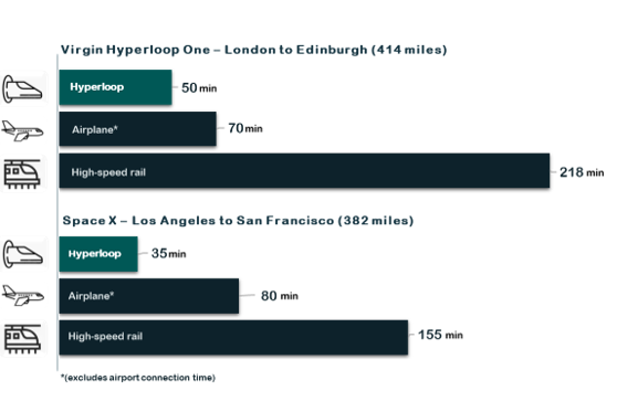 two graphs showing faster travel durations of the Virgin Hyperloop One and the Space X hyperloop from London to Edinburgh respectively Los Angeles to San Francisco in comparison to the airplane the the high-speed rail