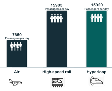 graph displaying higher amount of passenger capacity per day for the Hyperloop in comparison to the high-speed rail and airplane